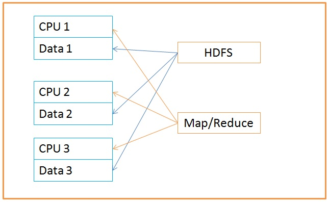 Hadoop Big Data Operation