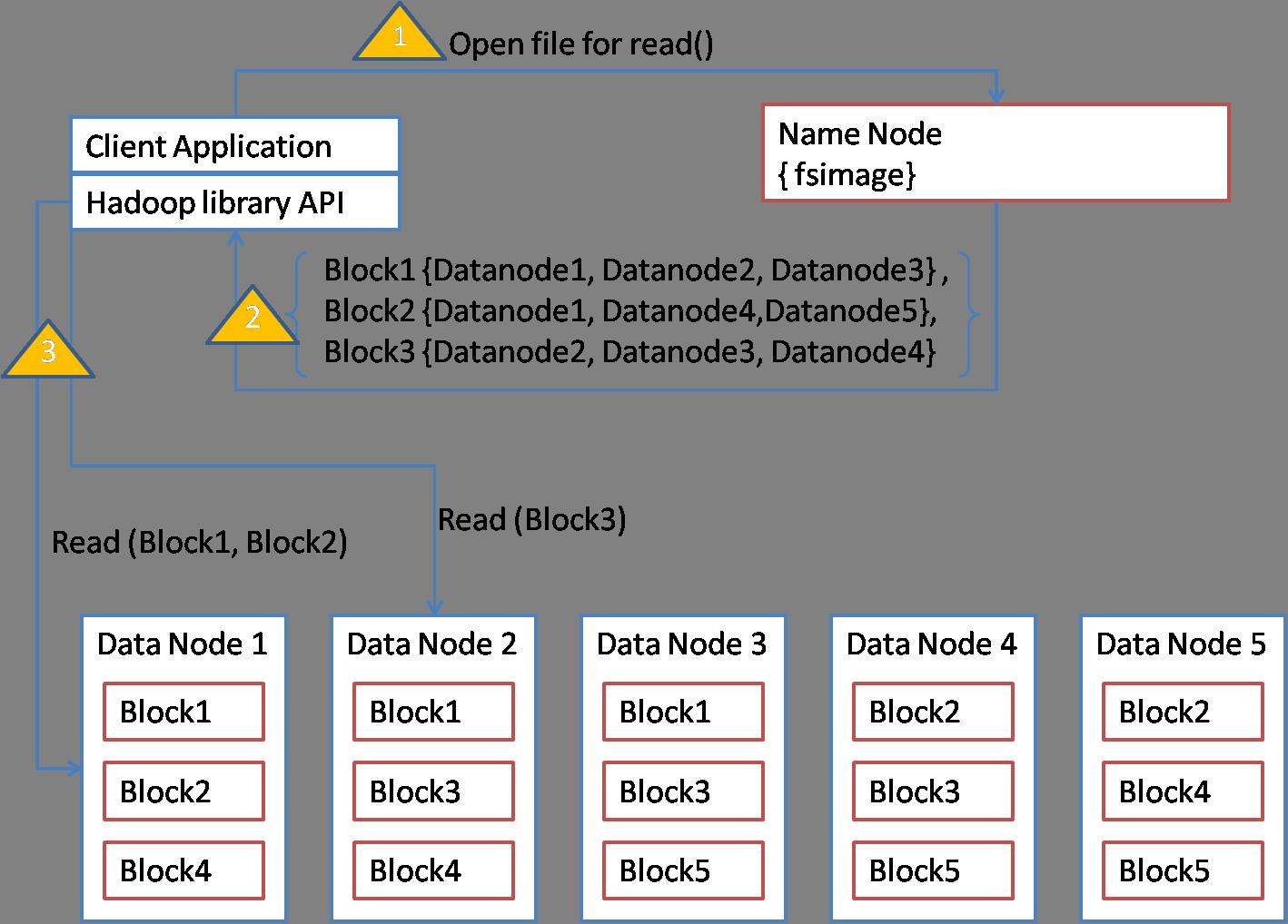 HDFS Read Dataflow