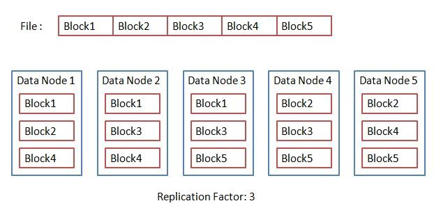 HDFS Storage diagram