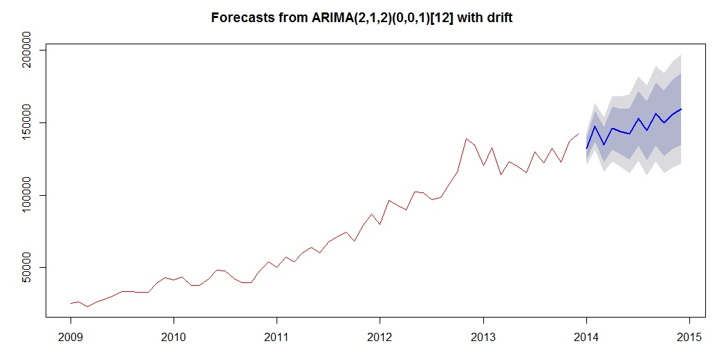 ARIMA Forecast Chart