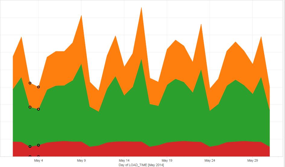 Bigdata graph using Tableau