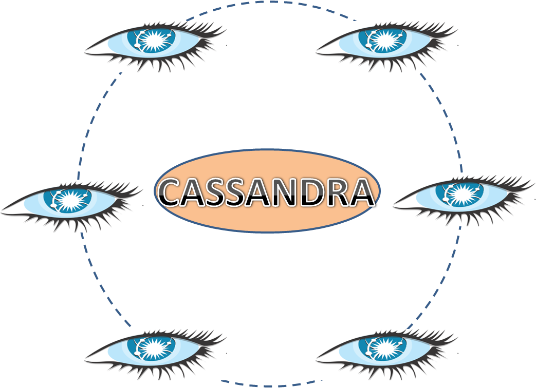 Cassandra architecture for big data