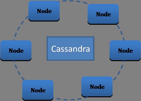 Cassandra Ring Architecture for Big Data