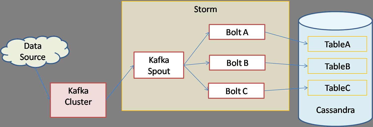 Diagram of real time big data platform