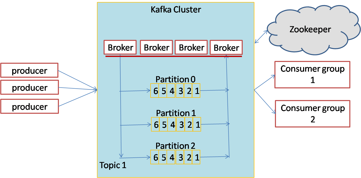 Kafka Architecture diagram