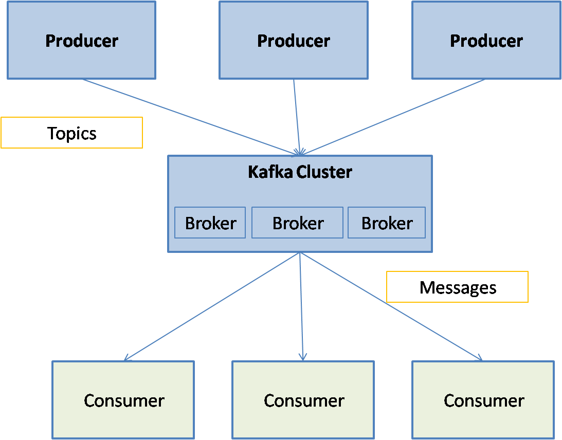 Kafka Cluster diagram