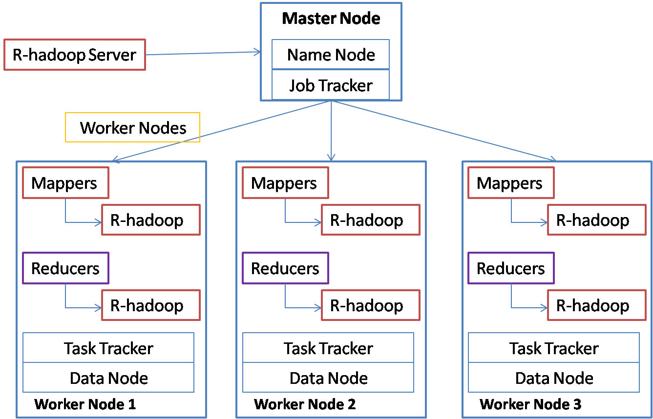 R hadoop spider for Hadoop 1 architecture