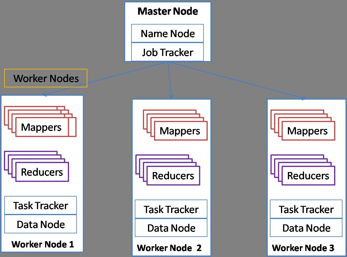 Hadoop Architecture