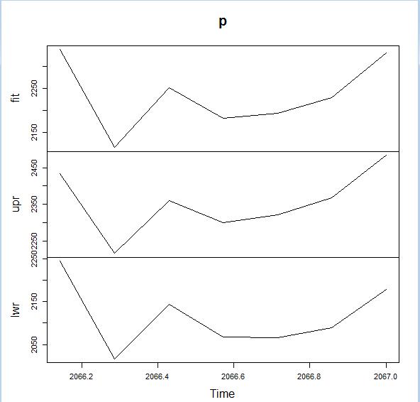 Prediction plot of R