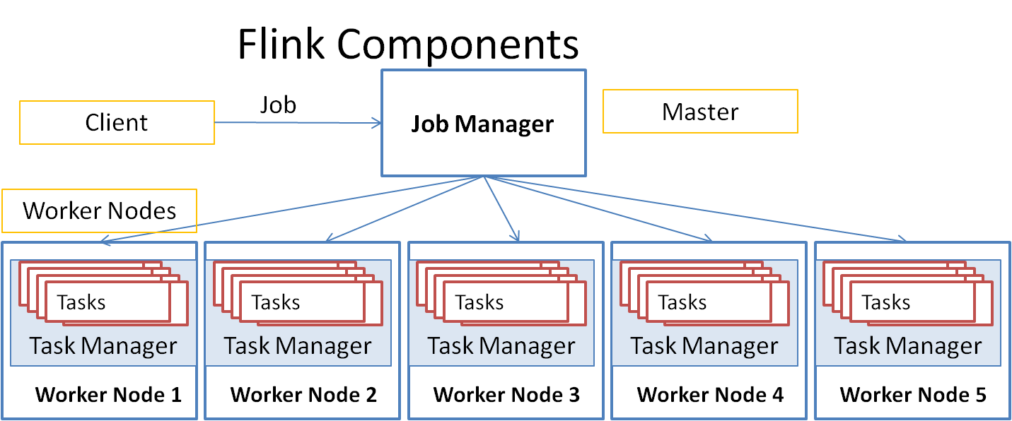 Flink Architecture Components