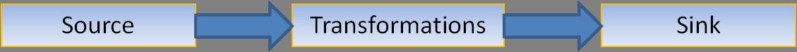 Flink Dataflow